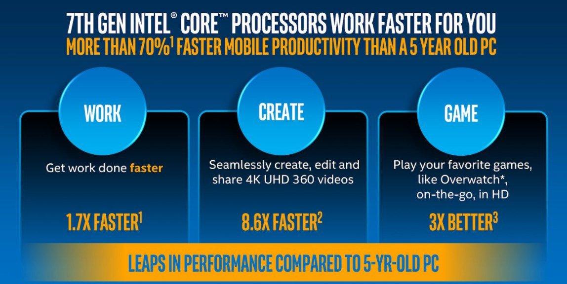 Процессоры Intel Core самые мощные чипсеты в мире для 4K и VR