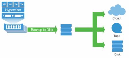 Как защитить данные с помощью резервного копирования